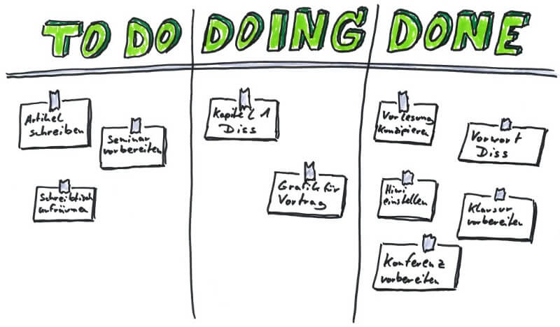 The 'Personal Kanban' System