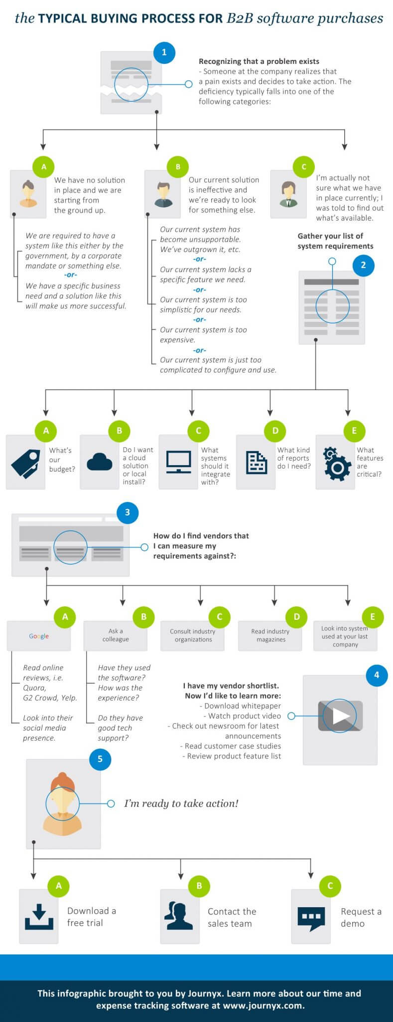 Software Buying Process Infographic