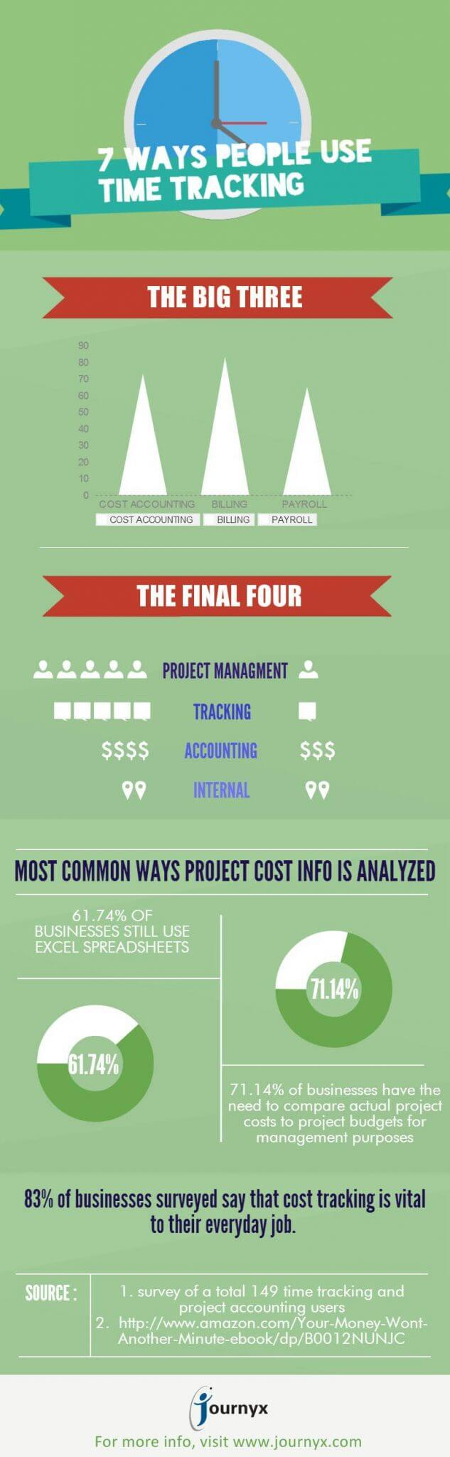 Top 7 Ways People Use Time Tracking Software infographic