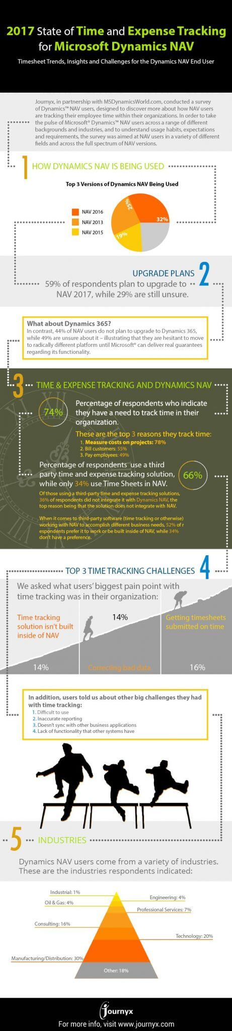 state of time tracking infographic
