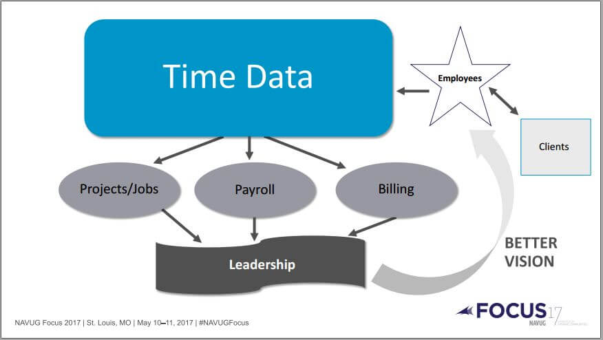 Is Inaccurate Time Data Impacting Your Bottom Line?