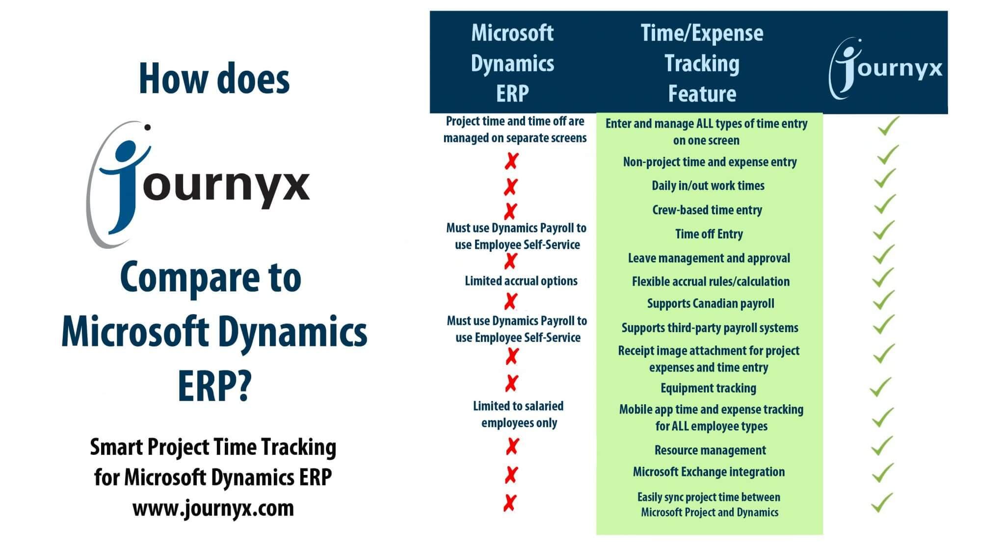 journyx comparison chart