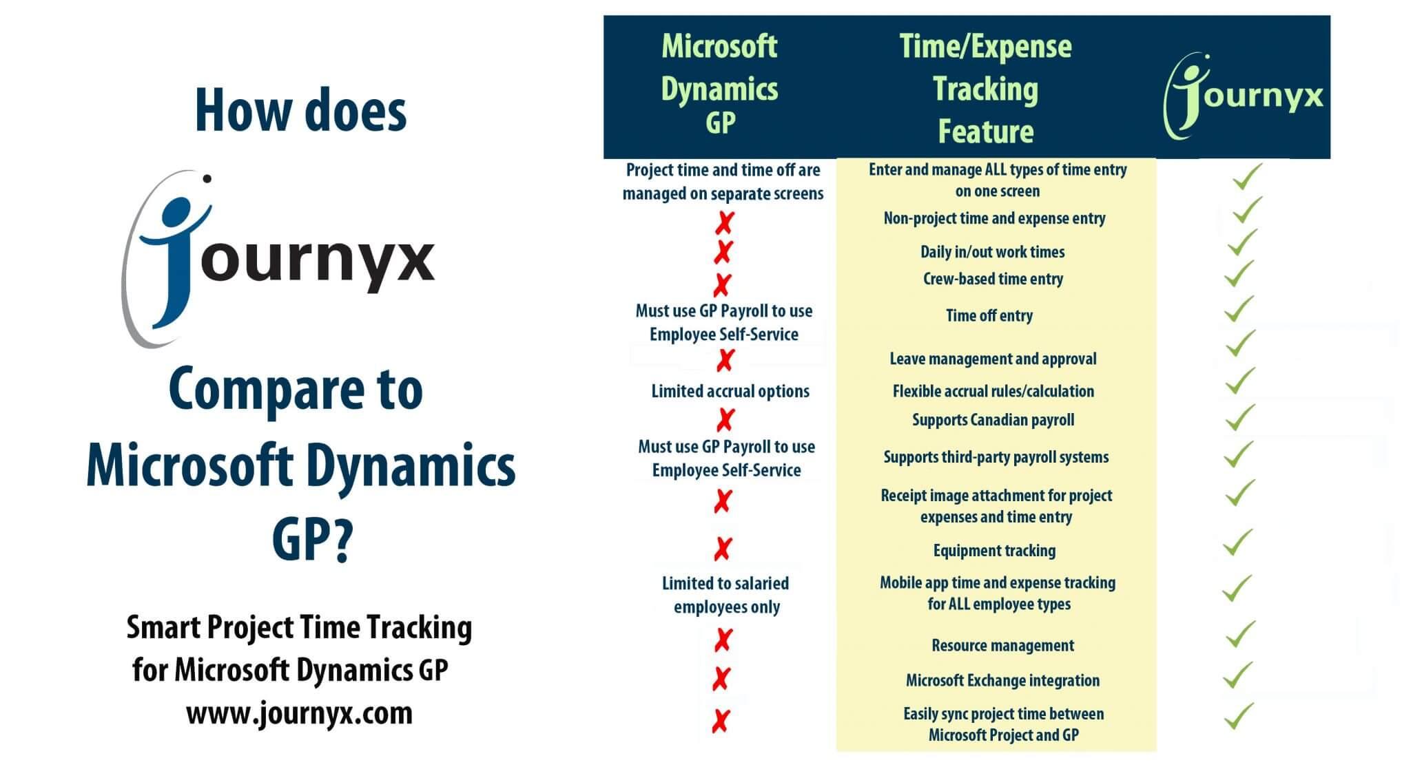 journyx vs dynamics gp comparison chart