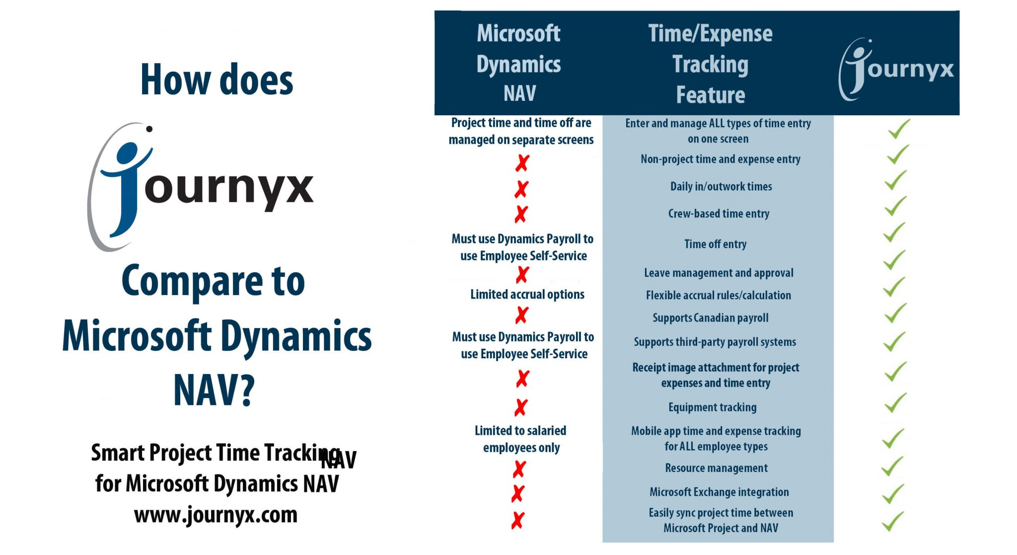 journyx vs dynamics nav graphic