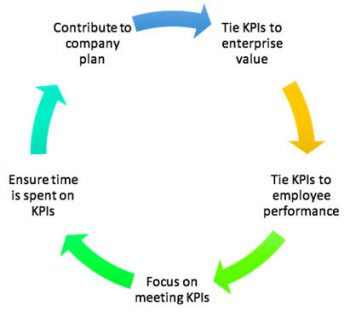 How to Flip Your Department from Cost Center to Value Driver in 5 Steps