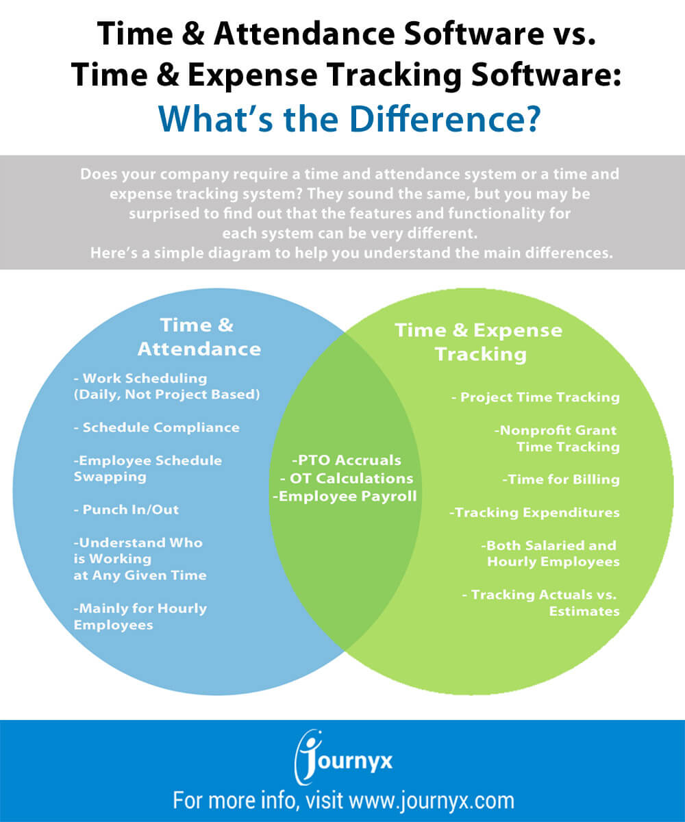 Time & Attendance Software vs. Time & Expense Tracking Software: What