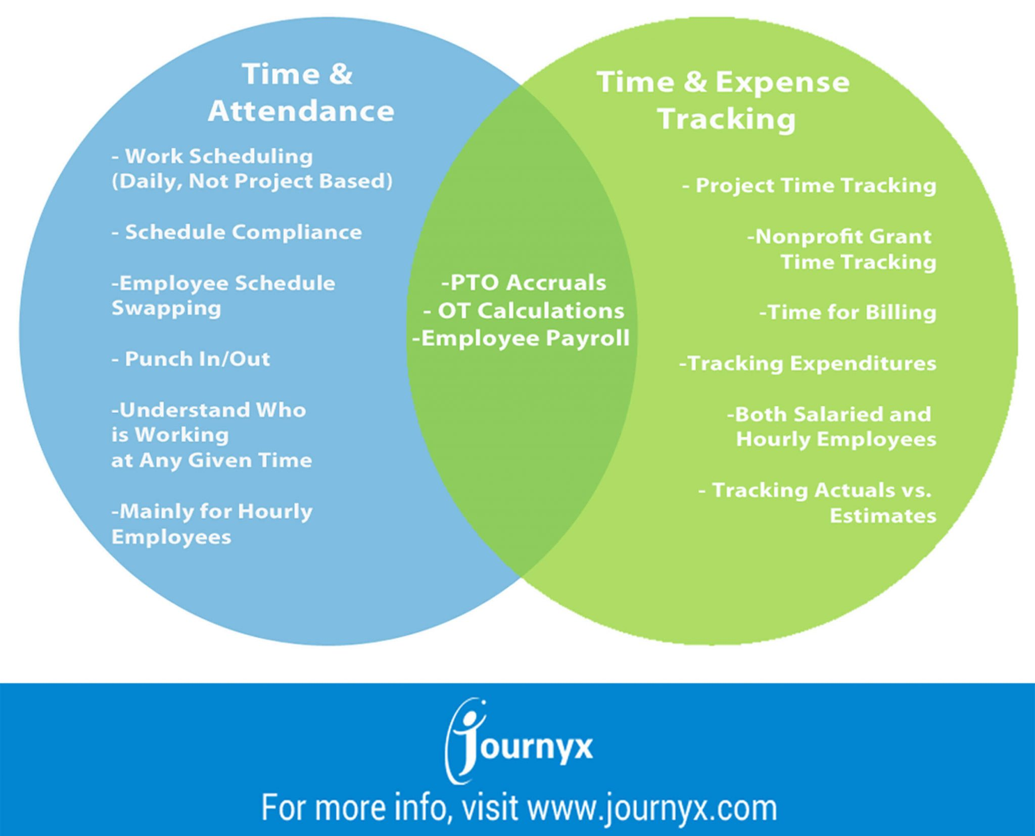 Difference Between Time & Attendance Systems and Time Tracking Software