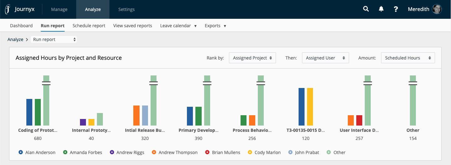 Project Time and Resource Analytics Bar Chart
