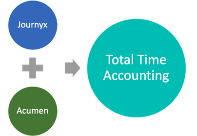 Journyx has acquired leading Time & Attendance company Acumen Data Systems